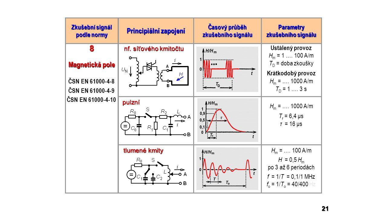Magnetická pole ČSN EN 61000-4-8 ČSN EN 61000-4-9 ČSN EN 61000-4-10 Ustálený provoz H m = 1 ….