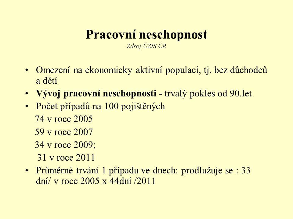 Pracovní neschopnost Zdroj ÚZIS ČR Omezení na ekonomicky aktivní populaci, tj. bez důchodců a dětí Vývoj pracovní neschopnosti - trvalý pokles od 90.l