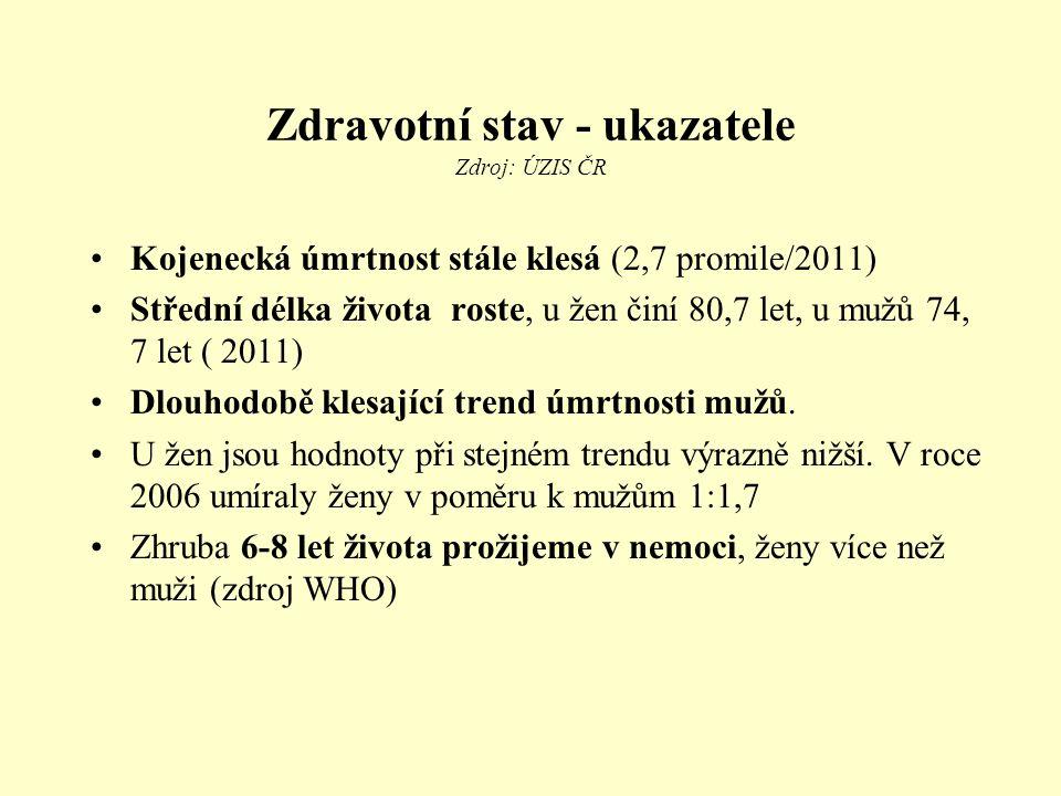 Zdravotní stav - ukazatele Zdroj: ÚZIS ČR Kojenecká úmrtnost stále klesá (2,7 promile/2011) Střední délka života roste, u žen činí 80,7 let, u mužů 74