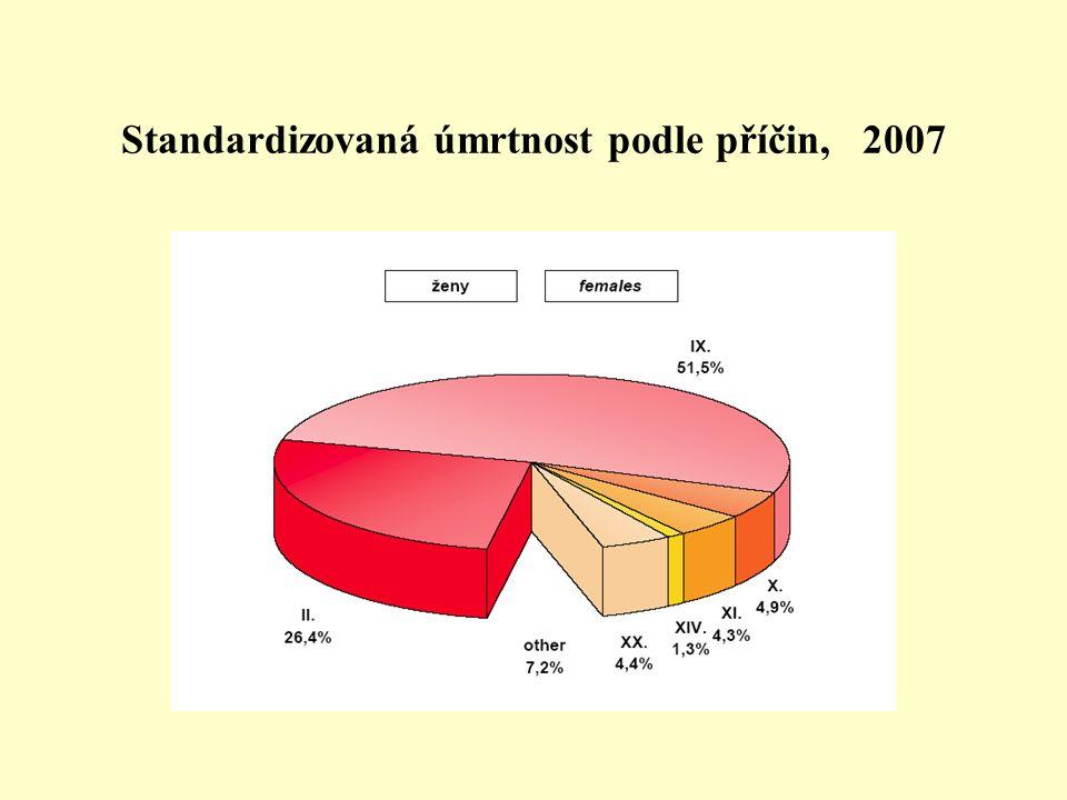 Standardizovaná úmrtnost podle příčin, 2007
