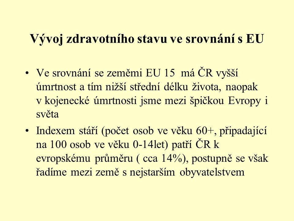 Vývoj zdravotního stavu ve srovnání s EU Ve srovnání se zeměmi EU 15 má ČR vyšší úmrtnost a tím nižší střední délku života, naopak v kojenecké úmrtnos