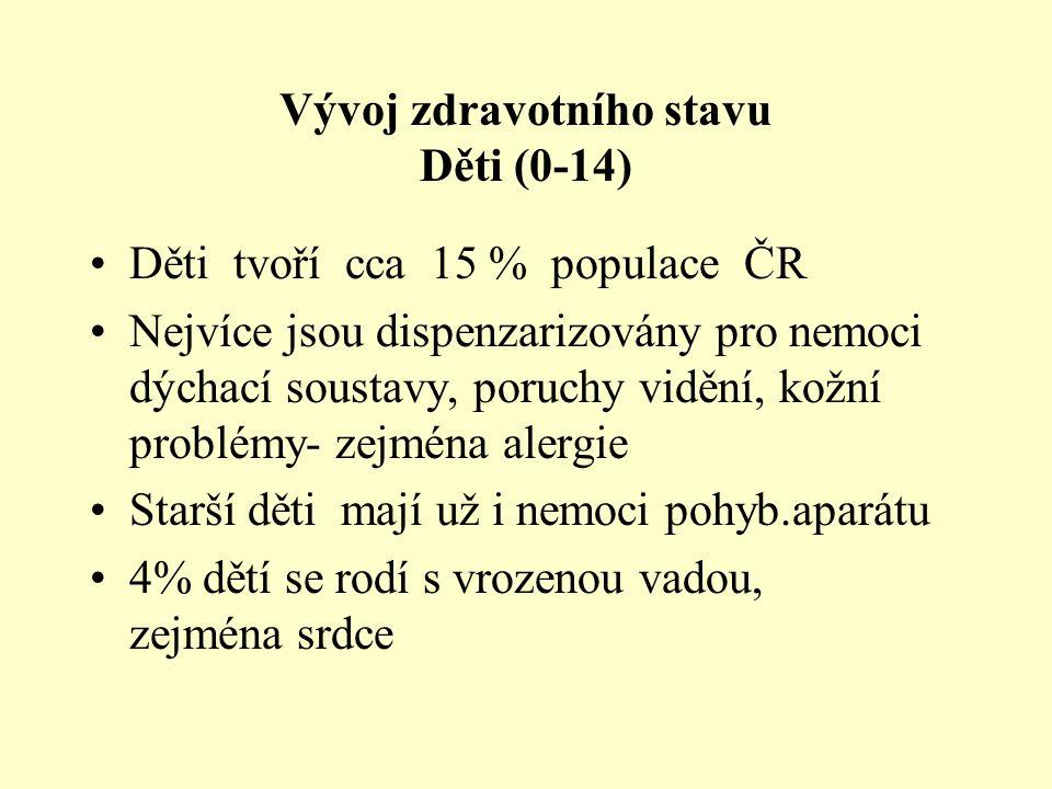 Vývoj zdravotního stavu Děti (0-14) Děti tvoří cca 15 % populace ČR Nejvíce jsou dispenzarizovány pro nemoci dýchací soustavy, poruchy vidění, kožní p