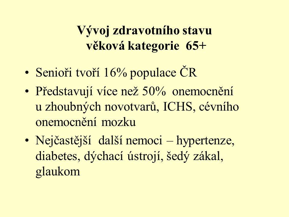 Vývoj zdravotního stavu věková kategorie 65+ Senioři tvoří 16% populace ČR Představují více než 50% onemocnění u zhoubných novotvarů, ICHS, cévního onemocnění mozku Nejčastější další nemoci – hypertenze, diabetes, dýchací ústrojí, šedý zákal, glaukom