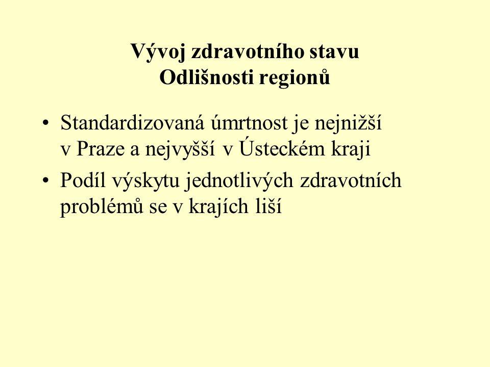 Vývoj zdravotního stavu Odlišnosti regionů Standardizovaná úmrtnost je nejnižší v Praze a nejvyšší v Ústeckém kraji Podíl výskytu jednotlivých zdravotních problémů se v krajích liší