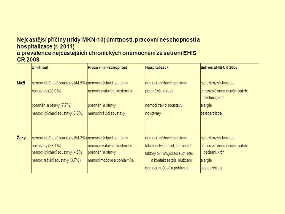 Nejčastější příčiny (třídy MKN-10) úmrtnosti, pracovní neschopnosti a hospitalizace (r. 2011) a prevalence nejčastějších chronických onemocnění ze šet