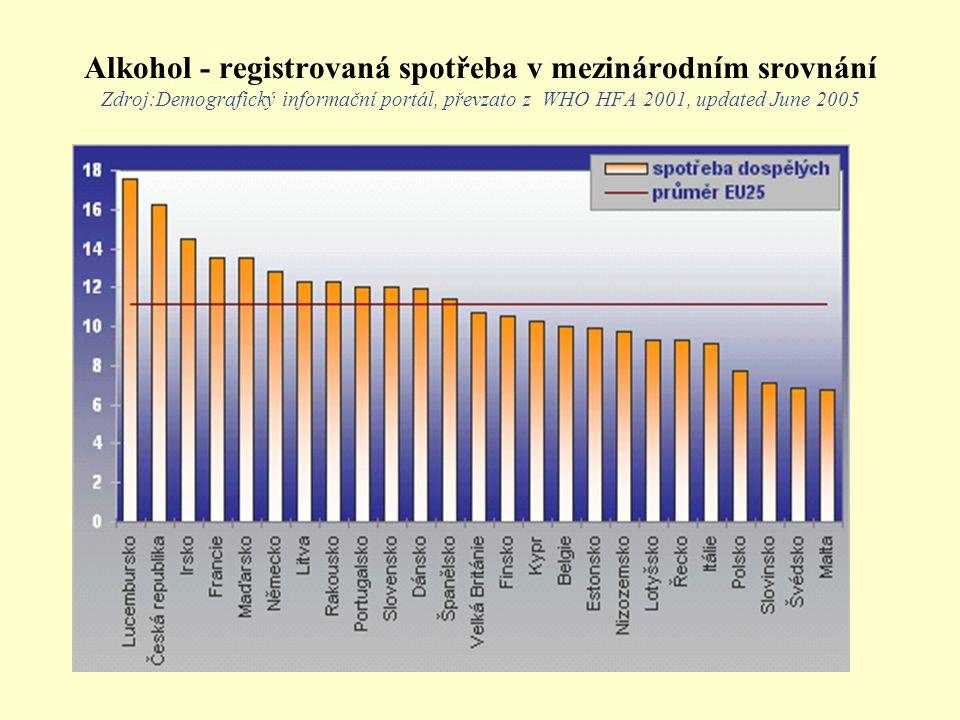Alkohol - registrovaná spotřeba v mezinárodním srovnání Zdroj:Demografický informační portál, převzato z WHO HFA 2001, updated June 2005