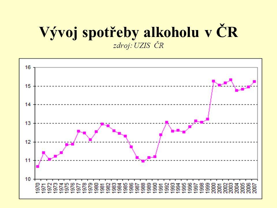 Vývoj spotřeby alkoholu v ČR zdroj: UZIS ČR