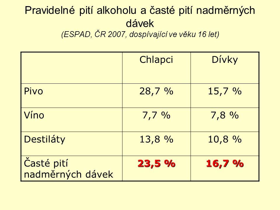 Pravidelné pití alkoholu a časté pití nadměrných dávek (ESPAD, ČR 2007, dospívající ve věku 16 let) ChlapciDívky Pivo28,7 %15,7 % Víno7,7 %7,8 % Destiláty13,8 %10,8 % Časté pití nadměrných dávek 23,5 % 16,7 %