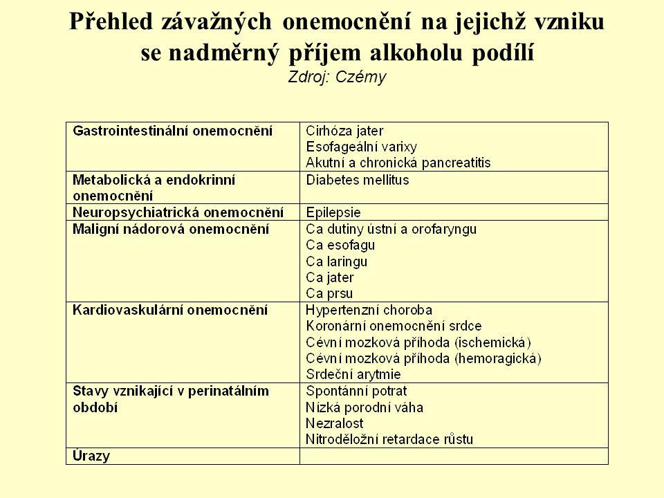 Přehled závažných onemocnění na jejichž vzniku se nadměrný příjem alkoholu podílí Zdroj: Czémy