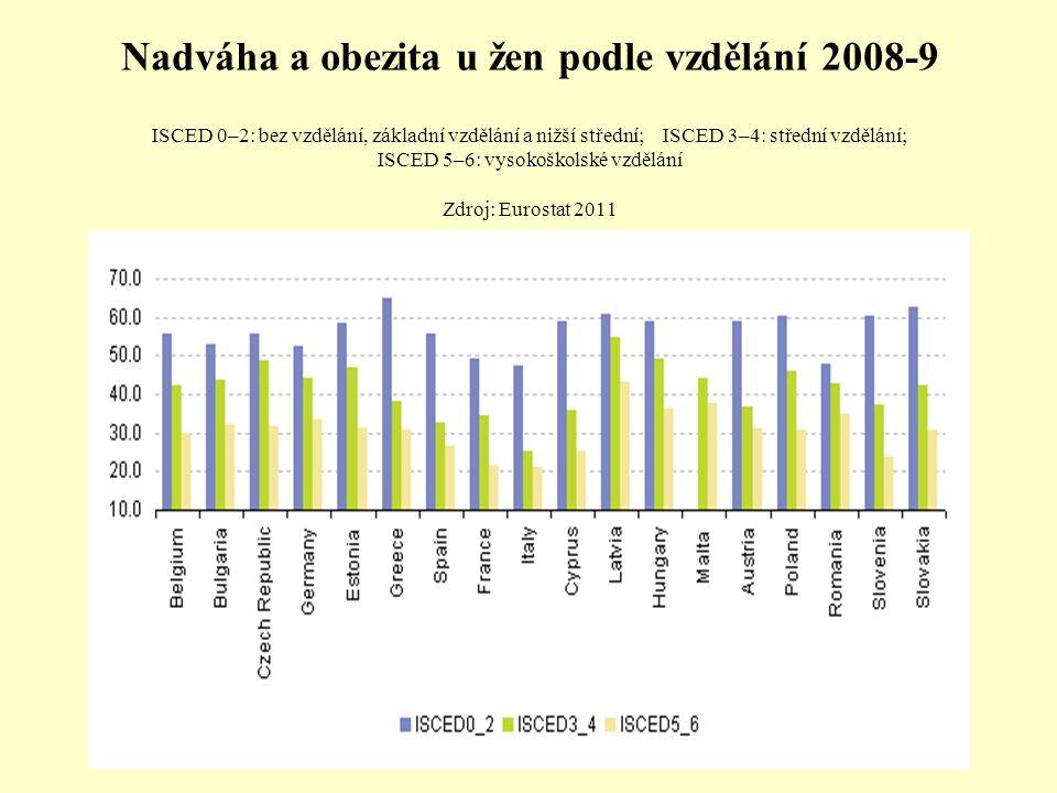 Nadváha a obezita u žen podle vzdělání 2008-9 ISCED 0–2: bez vzdělání, základní vzdělání a nižší střední; ISCED 3–4: střední vzdělání; ISCED 5–6: vyso