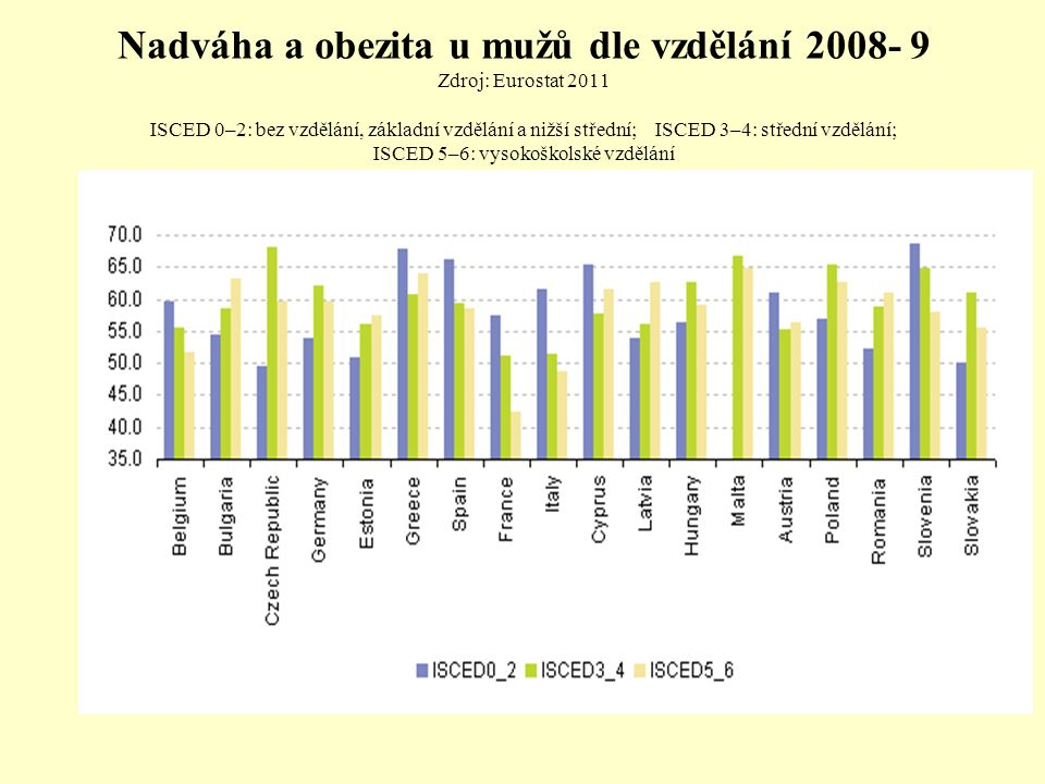 Nadváha a obezita u mužů dle vzdělání 2008- 9 Zdroj: Eurostat 2011 ISCED 0–2: bez vzdělání, základní vzdělání a nižší střední; ISCED 3–4: střední vzdělání; ISCED 5–6: vysokoškolské vzdělání