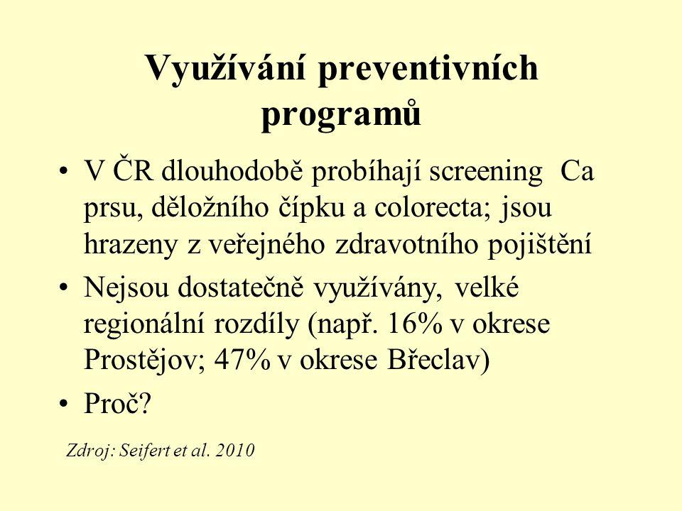 Využívání preventivních programů V ČR dlouhodobě probíhají screening Ca prsu, děložního čípku a colorecta; jsou hrazeny z veřejného zdravotního pojištění Nejsou dostatečně využívány, velké regionální rozdíly (např.