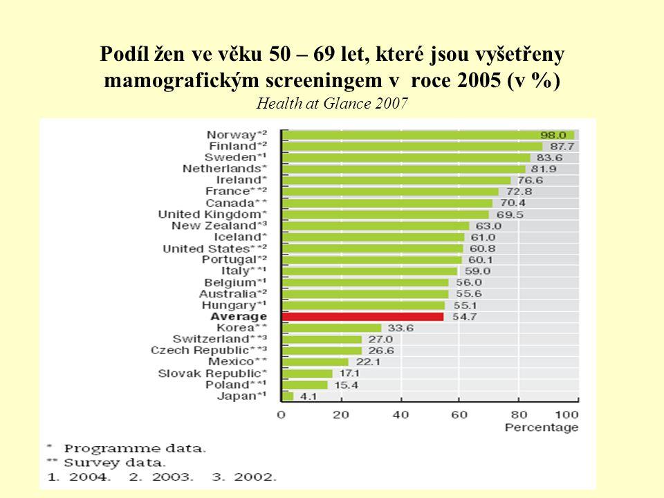 Podíl žen ve věku 50 – 69 let, které jsou vyšetřeny mamografickým screeningem v roce 2005 (v %) Health at Glance 2007