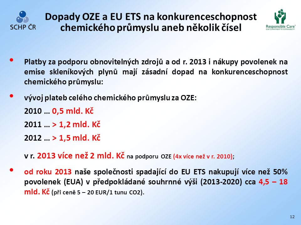 12 Dopady OZE a EU ETS na konkurenceschopnost chemického průmyslu aneb několik čísel Platby za podporu obnovitelných zdrojů a od r.