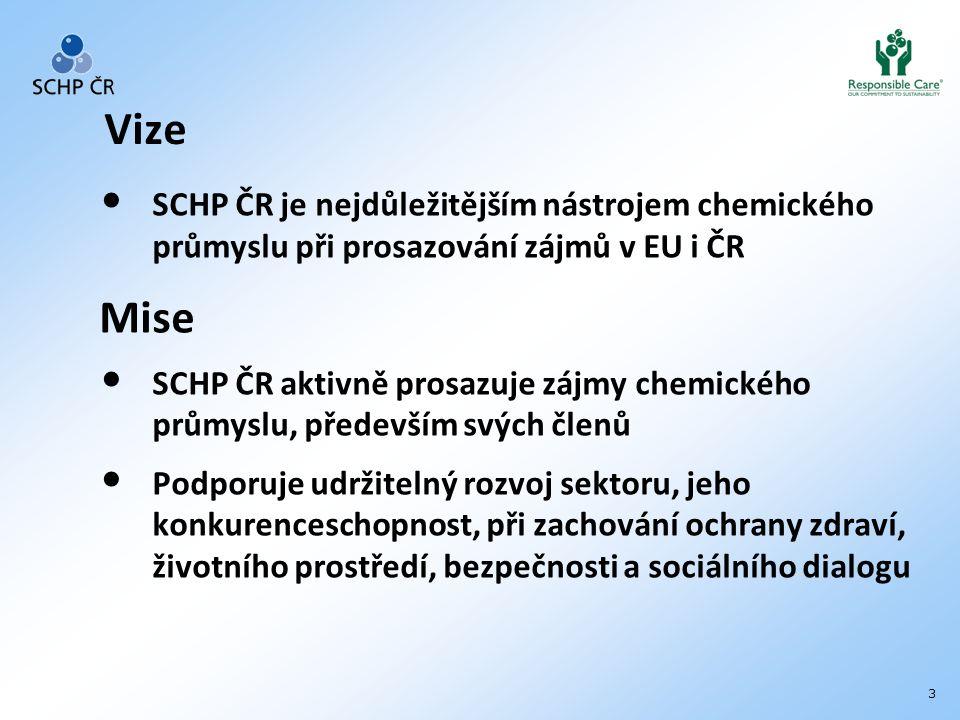 3 Vize SCHP ČR je nejdůležitějším nástrojem chemického průmyslu při prosazování zájmů v EU i ČR Mise SCHP ČR aktivně prosazuje zájmy chemického průmyslu, především svých členů Podporuje udržitelný rozvoj sektoru, jeho konkurenceschopnost, při zachování ochrany zdraví, životního prostředí, bezpečnosti a sociálního dialogu