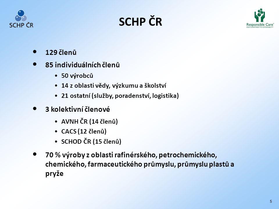 5 SCHP ČR 129 členů 85 individuálních členů 50 výrobců 14 z oblasti vědy, výzkumu a školství 21 ostatní (služby, poradenství, logistika) 3 kolektivní členové AVNH ČR (14 členů) CACS (12 členů) SCHOD ČR (15 členů) 70 % výroby z oblasti rafinérského, petrochemického, chemického, farmaceutického průmyslu, průmyslu plastů a pryže