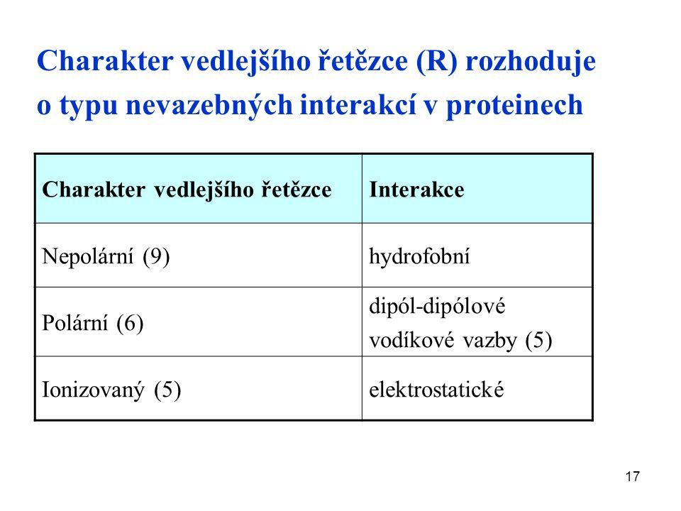17 Charakter vedlejšího řetězce (R) rozhoduje o typu nevazebných interakcí v proteinech Charakter vedlejšího řetězceInterakce Nepolární (9)hydrofobní Polární (6) dipól-dipólové vodíkové vazby (5) Ionizovaný (5)elektrostatické