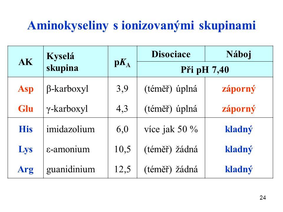 24 Aminokyseliny s ionizovanými skupinami AKAK Kyselá skupina pKApKA DisociaceNáboj Při pH 7,40 Asp Glu β-karboxyl γ-karboxyl 3,9 4,3 (téměř) úplná záporný His Lys Arg imidazolium ε-amonium guanidinium 6,0 10,5 12,5 více jak 50 % (téměř) žádná kladný