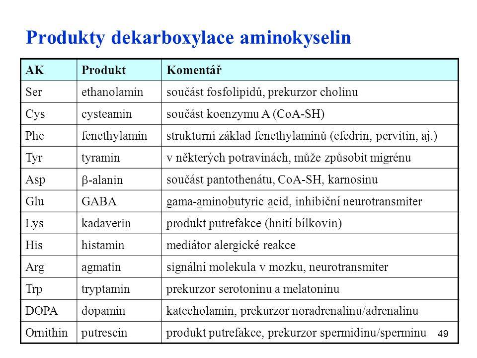 49 Produkty dekarboxylace aminokyselin AKProduktKomentář Serethanolaminsoučást fosfolipidů, prekurzor cholinu Cyscysteaminsoučást koenzymu A (CoA-SH) Phefenethylaminstrukturní základ fenethylaminů (efedrin, pervitin, aj.) Tyrtyraminv některých potravinách, může způsobit migrénu Asp  -alanin součást pantothenátu, CoA-SH, karnosinu GluGABAgama-aminobutyric acid, inhibiční neurotransmiter Lyskadaverinprodukt putrefakce (hnití bílkovin) Hishistaminmediátor alergické reakce Argagmatinsignální molekula v mozku, neurotransmiter Trptryptaminprekurzor serotoninu a melatoninu DOPAdopaminkatecholamin, prekurzor noradrenalinu/adrenalinu Ornithinputrescinprodukt putrefakce, prekurzor spermidinu/sperminu