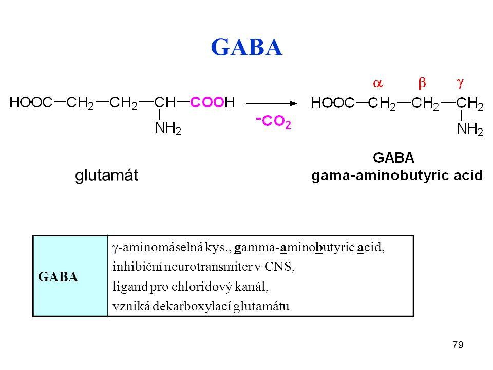 79 GABA glutamát GABA  -aminomáselná kys., gamma-aminobutyric acid, inhibiční neurotransmiter v CNS, ligand pro chloridový kanál, vzniká dekarboxylací glutamátu