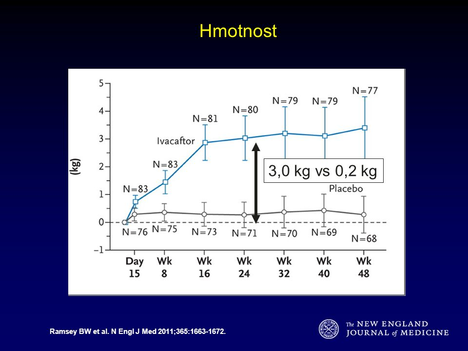 Ramsey BW et al. N Engl J Med 2011;365:1663-1672. Hmotnost 3,0 kg vs 0,2 kg