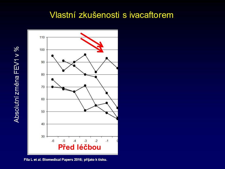 Absolutní změna FEV1 v % Před léčbou Vlastní zkušenosti s ivacaftorem Fila L et al.