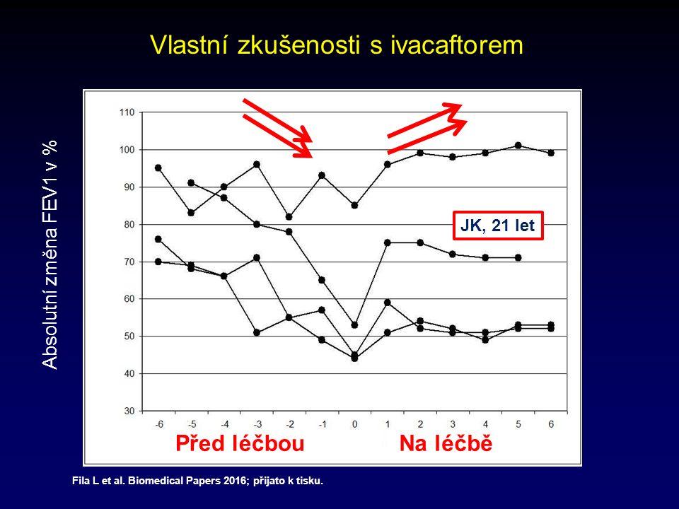 Vlastní zkušenosti s ivacaftorem ParametrPřed léčbou (v průměru na pacienta a rok) Na léčbě (v průměru na pacienta a rok) Pokles Počet dní na antibiotické léčbě 48,838,621 % Počet hospitalizací0,580,1379 % Fila L et al.