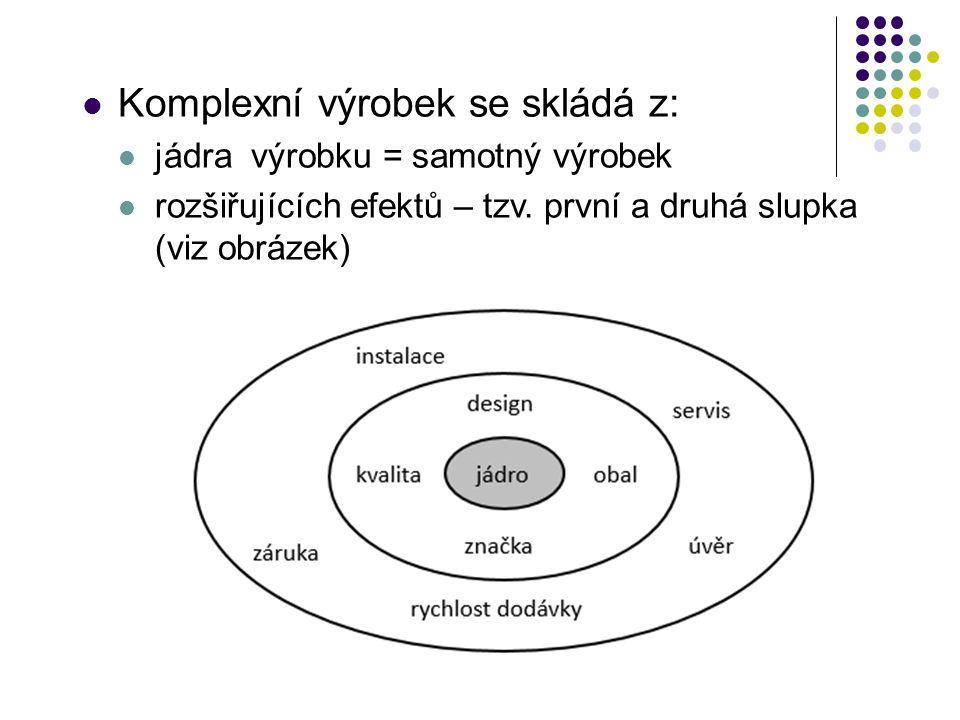 Komplexní výrobek se skládá z: jádra výrobku = samotný výrobek rozšiřujících efektů – tzv.