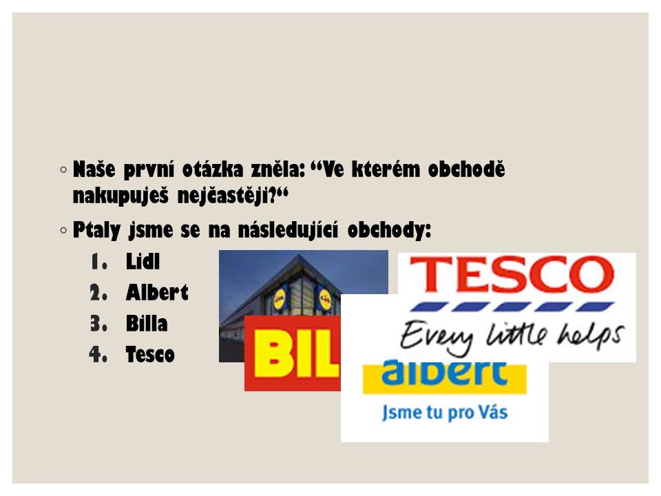 """◦ Naše první otázka zněla: """"Ve kterém obchodě nakupuješ nejčastěji?"""" ◦ Ptaly jsme se na následující obchody: 1.Lidl 2.Albert 3.Billa 4.Tesco"""