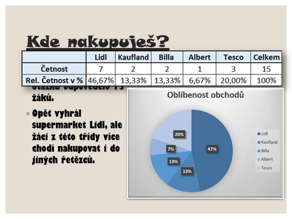 Výsledky první otázky ◦ Umístění obchodů 1.Lidl- 58,06% 2.Tesco-19,35% 3.Albert-9,68% 4.Kaufland-6,45% 5.Billa-6,45%