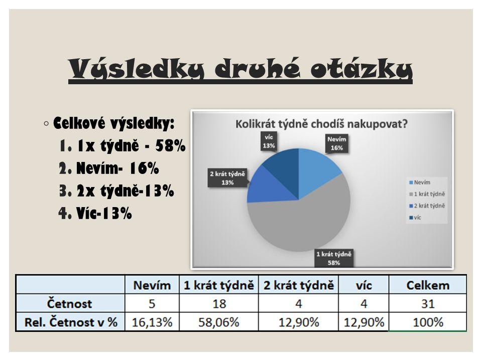 Výsledky druhé otázky ◦ Celkové výsledky: 1.1x týdně - 58% 2.Nevím- 16% 3.2x týdně-13% 4.Víc-13%