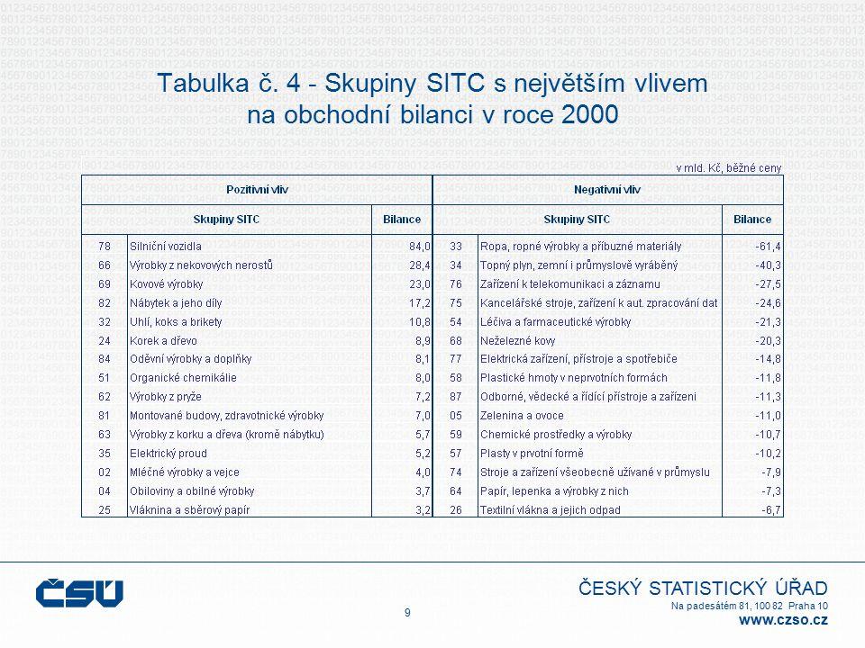 ČESKÝ STATISTICKÝ ÚŘAD Na padesátém 81, 100 82 Praha 10 www.czso.cz Tabulka č. 4 - Skupiny SITC s největším vlivem na obchodní bilanci v roce 2000 9