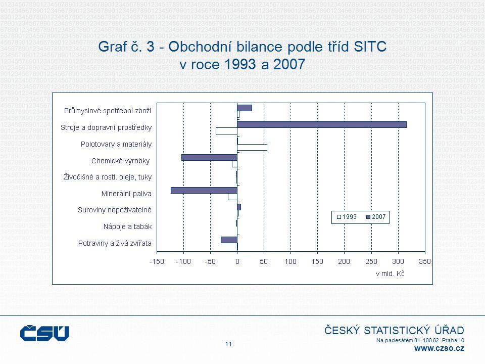 ČESKÝ STATISTICKÝ ÚŘAD Na padesátém 81, 100 82 Praha 10 www.czso.cz Graf č. 3 - Obchodní bilance podle tříd SITC v roce 1993 a 2007 11