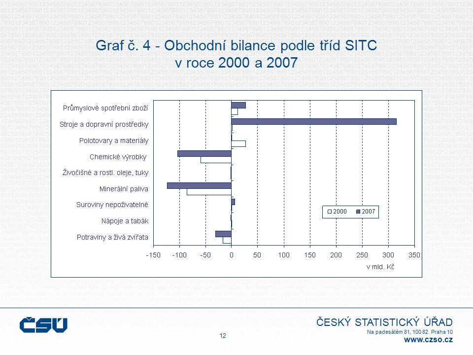 ČESKÝ STATISTICKÝ ÚŘAD Na padesátém 81, 100 82 Praha 10 www.czso.cz Graf č. 4 - Obchodní bilance podle tříd SITC v roce 2000 a 2007 12