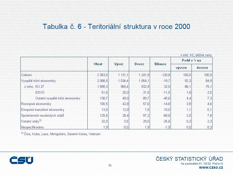 ČESKÝ STATISTICKÝ ÚŘAD Na padesátém 81, 100 82 Praha 10 www.czso.cz Tabulka č. 6 - Teritoriální struktura v roce 2000 15