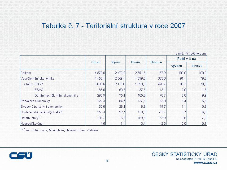 ČESKÝ STATISTICKÝ ÚŘAD Na padesátém 81, 100 82 Praha 10 www.czso.cz Tabulka č. 7 - Teritoriální struktura v roce 2007 16