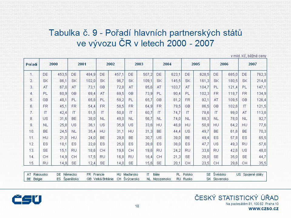 ČESKÝ STATISTICKÝ ÚŘAD Na padesátém 81, 100 82 Praha 10 www.czso.cz Tabulka č. 9 - Pořadí hlavních partnerských států ve vývozu ČR v letech 2000 - 200