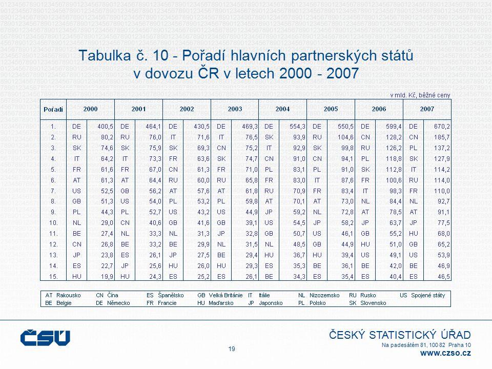 ČESKÝ STATISTICKÝ ÚŘAD Na padesátém 81, 100 82 Praha 10 www.czso.cz Tabulka č. 10 - Pořadí hlavních partnerských států v dovozu ČR v letech 2000 - 200