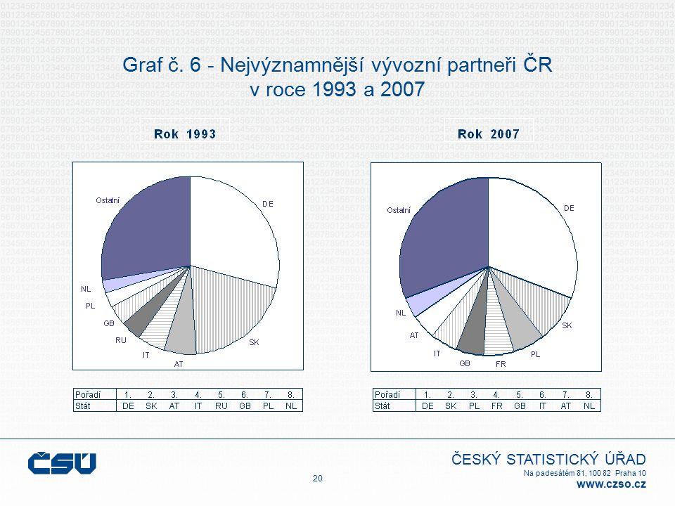 ČESKÝ STATISTICKÝ ÚŘAD Na padesátém 81, 100 82 Praha 10 www.czso.cz Graf č. 6 - Nejvýznamnější vývozní partneři ČR v roce 1993 a 2007 20