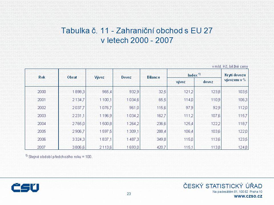 ČESKÝ STATISTICKÝ ÚŘAD Na padesátém 81, 100 82 Praha 10 www.czso.cz Tabulka č. 11 - Zahraniční obchod s EU 27 v letech 2000 - 2007 23