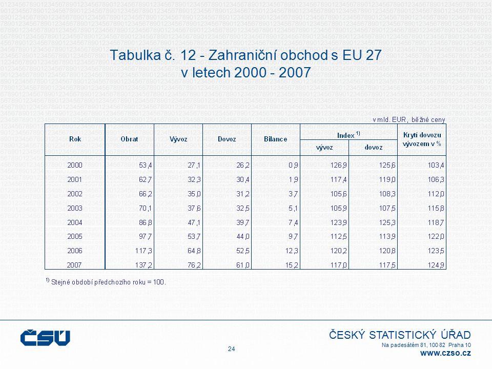 ČESKÝ STATISTICKÝ ÚŘAD Na padesátém 81, 100 82 Praha 10 www.czso.cz Tabulka č. 12 - Zahraniční obchod s EU 27 v letech 2000 - 2007 24