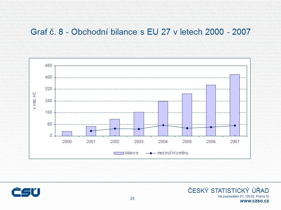 ČESKÝ STATISTICKÝ ÚŘAD Na padesátém 81, 100 82 Praha 10 www.czso.cz Graf č. 8 - Obchodní bilance s EU 27 v letech 2000 - 2007 25