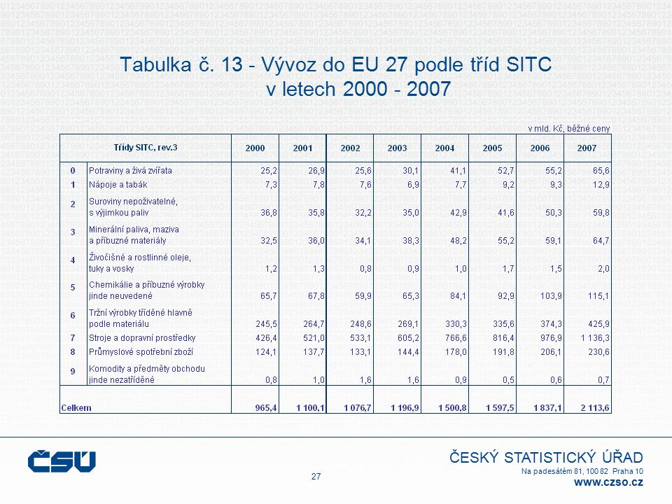 ČESKÝ STATISTICKÝ ÚŘAD Na padesátém 81, 100 82 Praha 10 www.czso.cz Tabulka č. 13 - Vývoz do EU 27 podle tříd SITC v letech 2000 - 2007 27