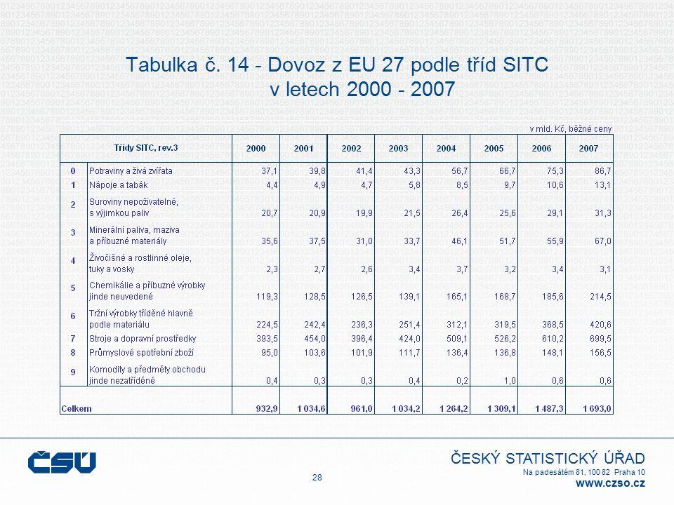 ČESKÝ STATISTICKÝ ÚŘAD Na padesátém 81, 100 82 Praha 10 www.czso.cz Tabulka č. 14 - Dovoz z EU 27 podle tříd SITC v letech 2000 - 2007 28