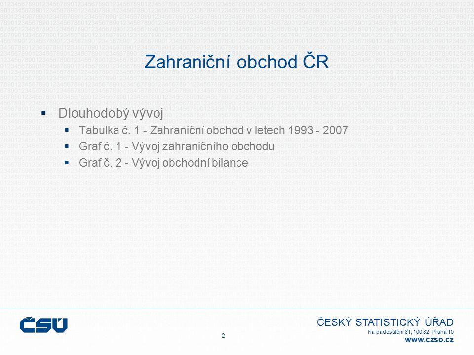 ČESKÝ STATISTICKÝ ÚŘAD Na padesátém 81, 100 82 Praha 10 www.czso.cz Zahraniční obchod ČR  Dlouhodobý vývoj  Tabulka č.