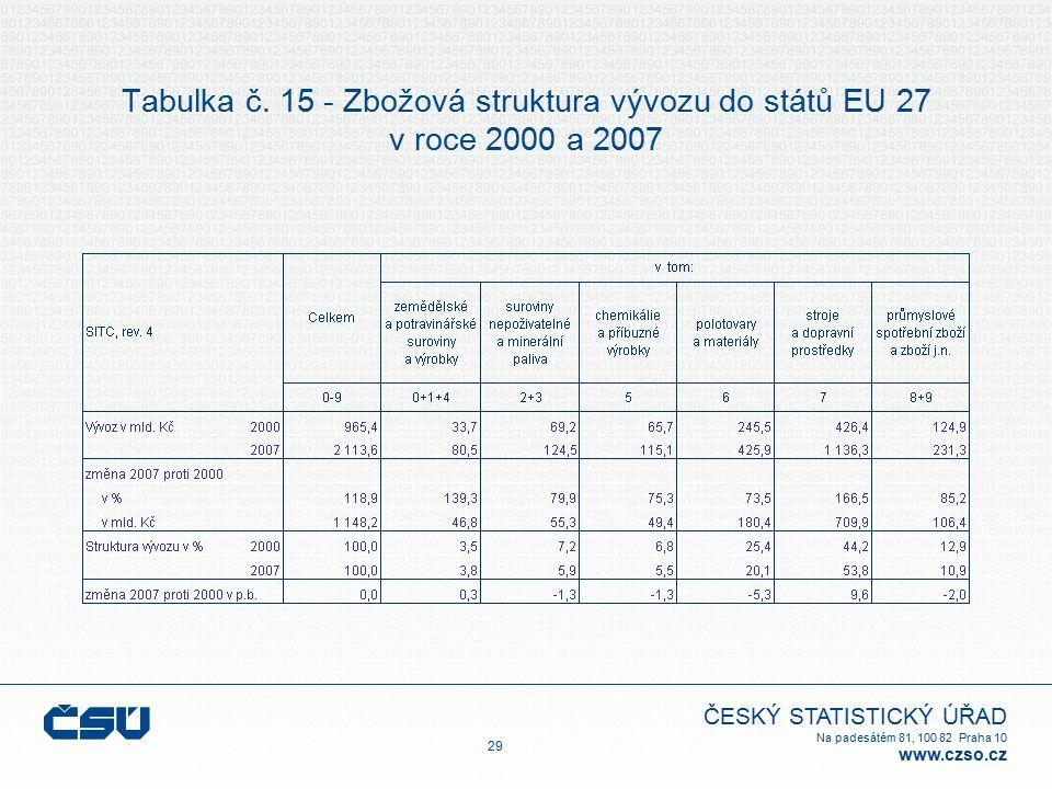 ČESKÝ STATISTICKÝ ÚŘAD Na padesátém 81, 100 82 Praha 10 www.czso.cz Tabulka č. 15 - Zbožová struktura vývozu do států EU 27 v roce 2000 a 2007 29