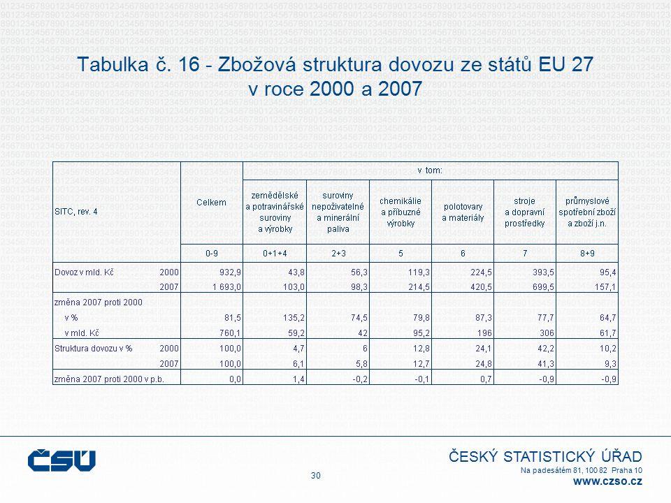 ČESKÝ STATISTICKÝ ÚŘAD Na padesátém 81, 100 82 Praha 10 www.czso.cz Tabulka č. 16 - Zbožová struktura dovozu ze států EU 27 v roce 2000 a 2007 30