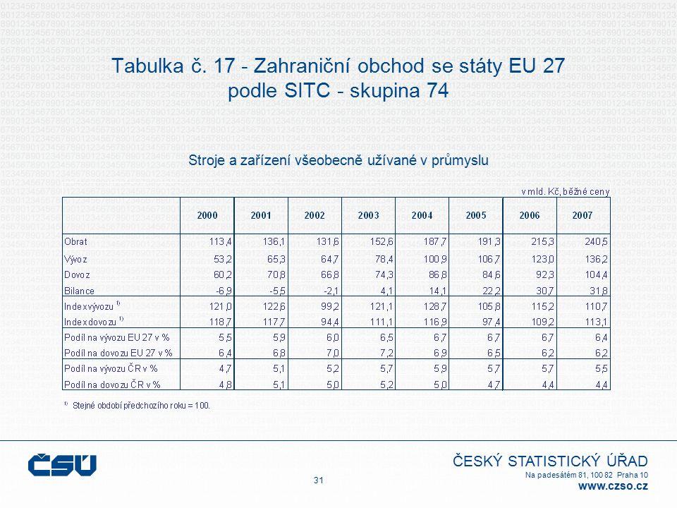 ČESKÝ STATISTICKÝ ÚŘAD Na padesátém 81, 100 82 Praha 10 www.czso.cz Tabulka č. 17 - Zahraniční obchod se státy EU 27 podle SITC - skupina 74 Stroje a