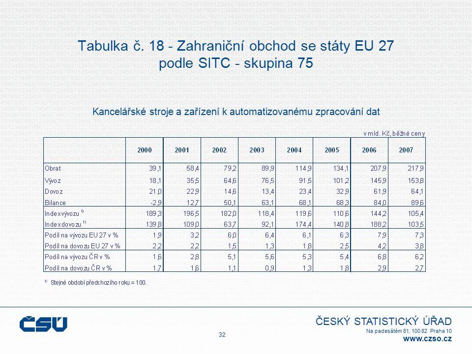 ČESKÝ STATISTICKÝ ÚŘAD Na padesátém 81, 100 82 Praha 10 www.czso.cz Tabulka č. 18 - Zahraniční obchod se státy EU 27 podle SITC - skupina 75 Kancelářs