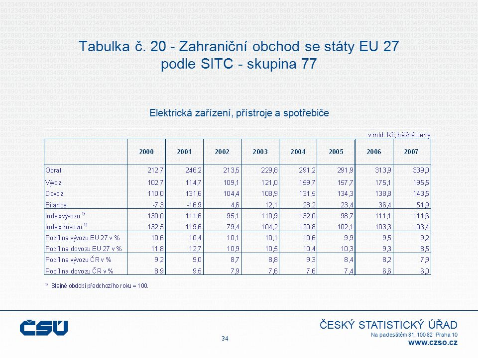 ČESKÝ STATISTICKÝ ÚŘAD Na padesátém 81, 100 82 Praha 10 www.czso.cz 34 Tabulka č. 20 - Zahraniční obchod se státy EU 27 podle SITC - skupina 77 Elektr